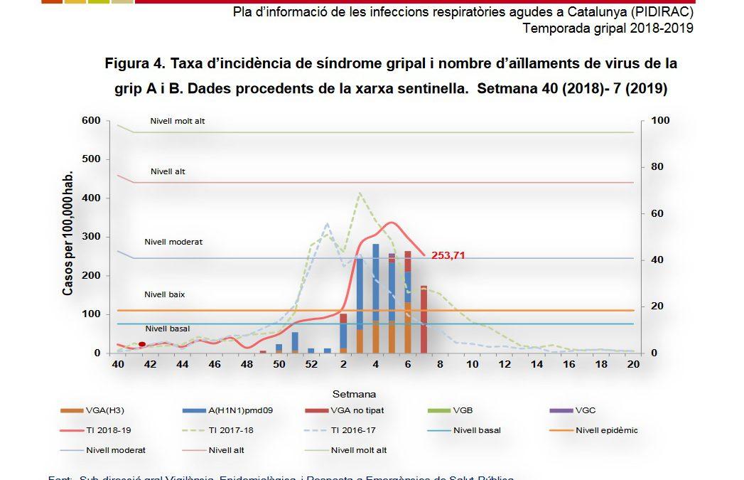 L'epidèmia de grip continua baixant a Catalunya