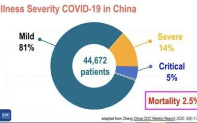 Només el 19% dels pacients infectats per coronavirus a Xina están hospitalitzats
