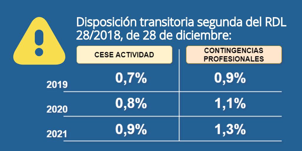 Autònoms: la quota d'octubre inclou una pujada que va ser aprovada l'any 2018